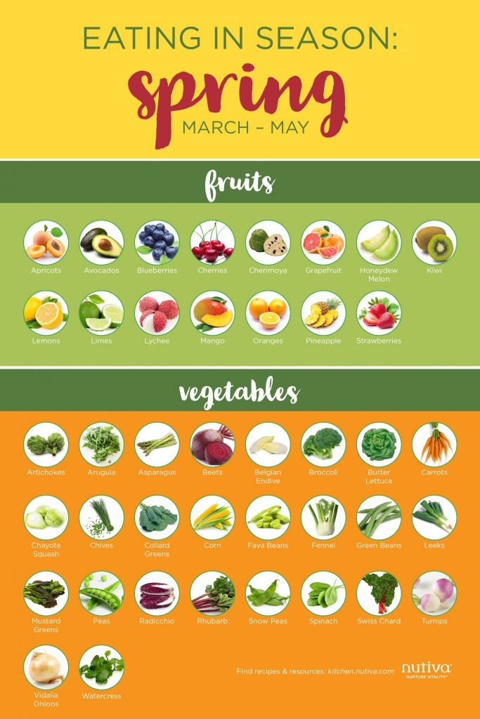 Vegetables and Fruits of Spring