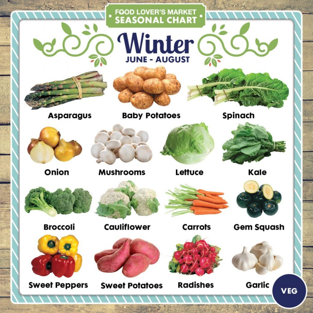 Vegetables and Fruits of Winter