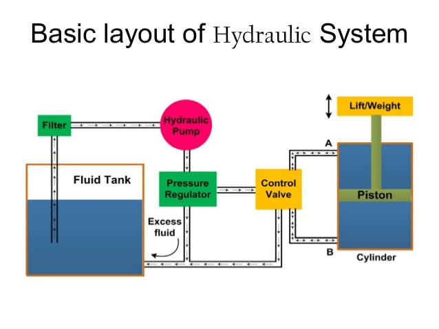 Components of a Hydraulic system