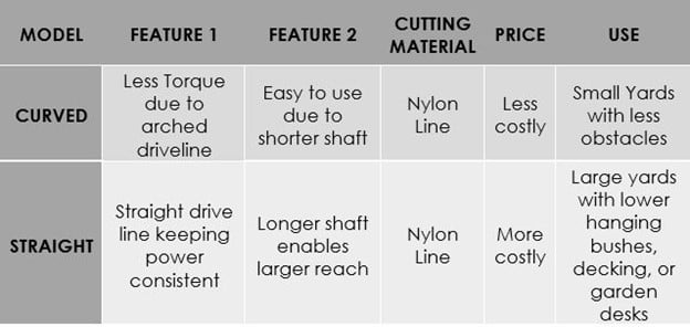 Straight vs Curved Shaft Weed Trimmers Comparison Table