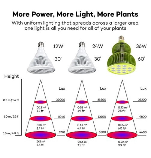 TaoTronics LED Grow Light WIDE Spectrum